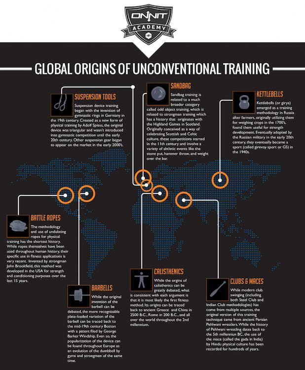 Where Did Unconventional Training Come From? | Onnit Academy