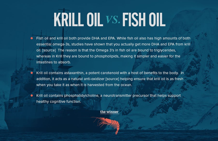 Krill Oil vs Fish Oil: What You Need to Know